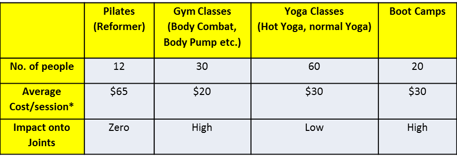 compare-membership-fitness-centers-pilates